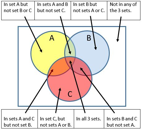 3 Circle Venn Diagram Worksheets