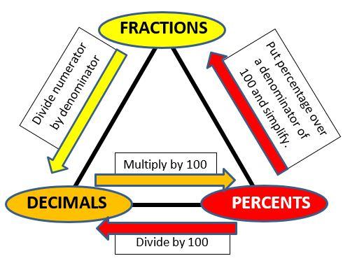 Fractions Decimals Percents Worksheets