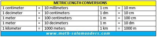Metric Conversion Chart – Metric Conversion Chart