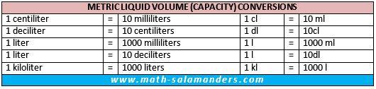 metric liquid volume conversion