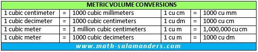 metric volume conversion