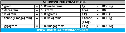 metric weight conversion