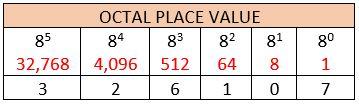 octal place value image