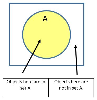 What Is Venn Diagram