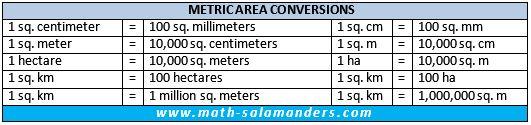 metric area conversion
